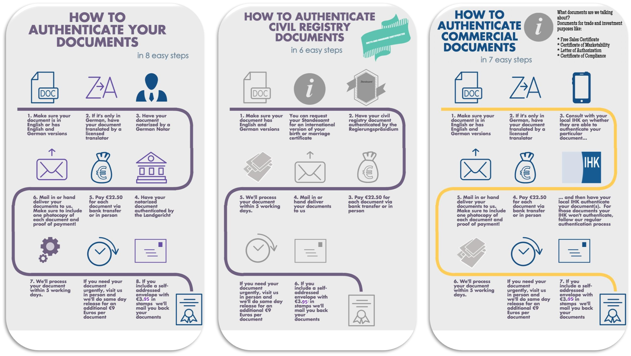 Authentication and notarization for Consul authentication